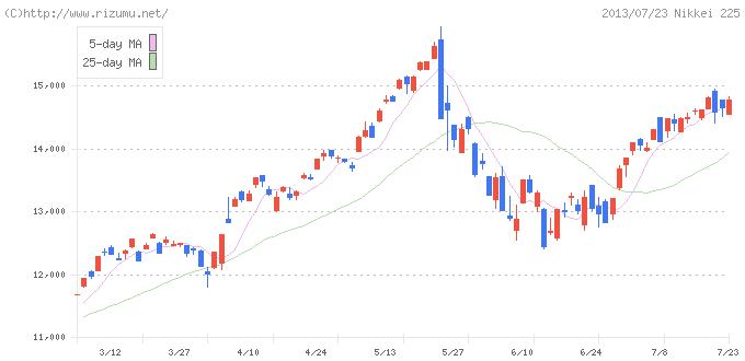日経平均株価チャート(2013/05/23の2ヶ月後)
